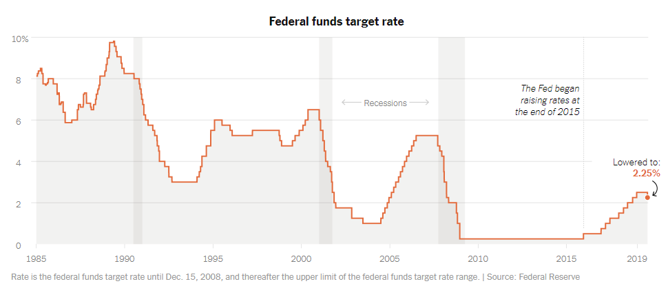 Why Fed Cut Interest Rates Today for the First Time Since 2008