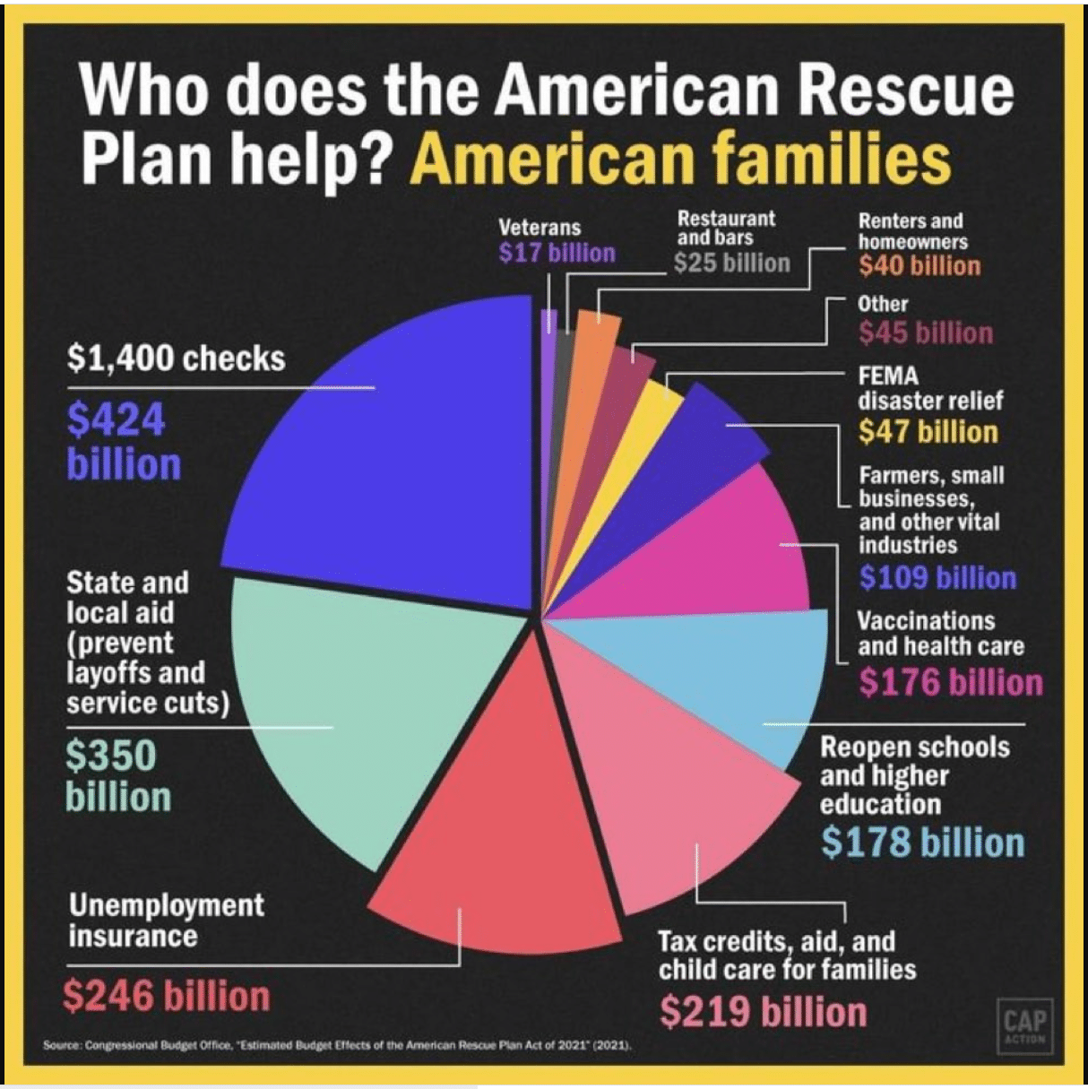 Who does the American Rescue Plan help?
